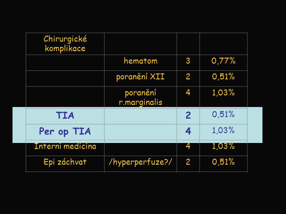 Chirurgické komplikace hematom30,77% poranění XII20,51% poranění r.marginalis 41,03% TIA2 0,51% Per op TIA4 1,03% Interní medicína41,03% Epi záchvat/h