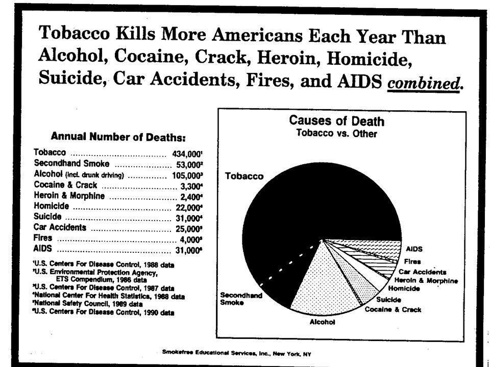 Epidemiologie následků kouření 20% všech úmrtí ve vyspělých zemích je zapříčiněno kouřením a užíváním tabáku 20% všech úmrtí ve vyspělých zemích je zapříčiněno kouřením a užíváním tabáku V roce 1990 zemřelo na následky kouření V roce 1990 zemřelo na následky kouření 3 mil.