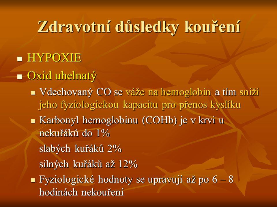 Zdravotní důsledky kouření HYPOXIE HYPOXIE Oxid uhelnatý Oxid uhelnatý Vdechovaný CO se váže na hemoglobin a tím sníží jeho fyziologickou kapacitu pro přenos kyslíku Vdechovaný CO se váže na hemoglobin a tím sníží jeho fyziologickou kapacitu pro přenos kyslíku Karbonyl hemoglobinu (COHb) je v krvi u nekuřáků do 1% Karbonyl hemoglobinu (COHb) je v krvi u nekuřáků do 1% slabých kuřáků 2% silných kuřáků až 12% Fyziologické hodnoty se upravují až po 6 – 8 hodinách nekouření Fyziologické hodnoty se upravují až po 6 – 8 hodinách nekouření