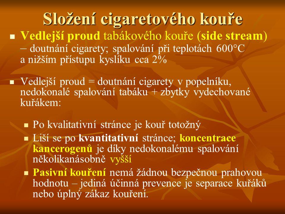 Složení cigaretového kouře Vedlejší proud tabákového kouře (side stream) – doutnání cigarety; spalování při teplotách 600°C a nižším přístupu kyslíku cca 2% Vedlejší proud = doutnání cigarety v popelníku, nedokonalé spalování tabáku + zbytky vydechované kuřákem: Po kvalitativní stránce je kouř totožný Liší se po kvantitativní stránce; koncentrace kancerogenů je díky nedokonalému spalování několikanásobně vyšší Pasivní kouření nemá žádnou bezpečnou prahovou hodnotu – jediná účinná prevence je separace kuřáků nebo úplný zákaz kouření.