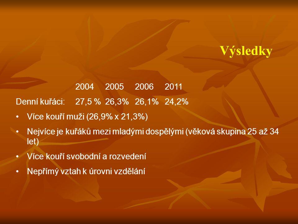 Výsledky 2004200520062011 Denní kuřáci: 27,5 %26,3%26,1%24,2% Více kouří muži (26,9% x 21,3%) Nejvíce je kuřáků mezi mladými dospělými (věková skupina 25 až 34 let) Více kouří svobodní a rozvedení Nepřímý vztah k úrovni vzdělání