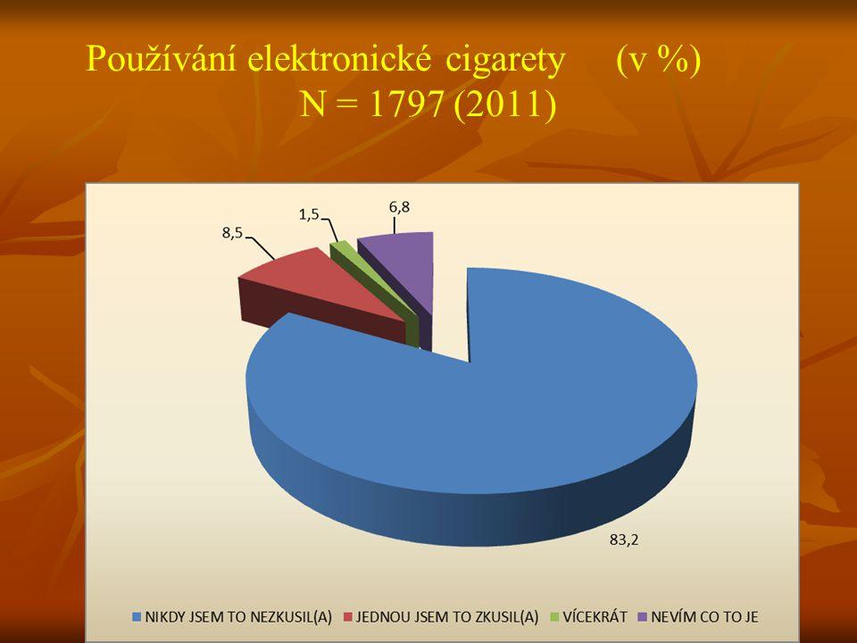 Používání elektronické cigarety (v %) N = 1797 (2011)