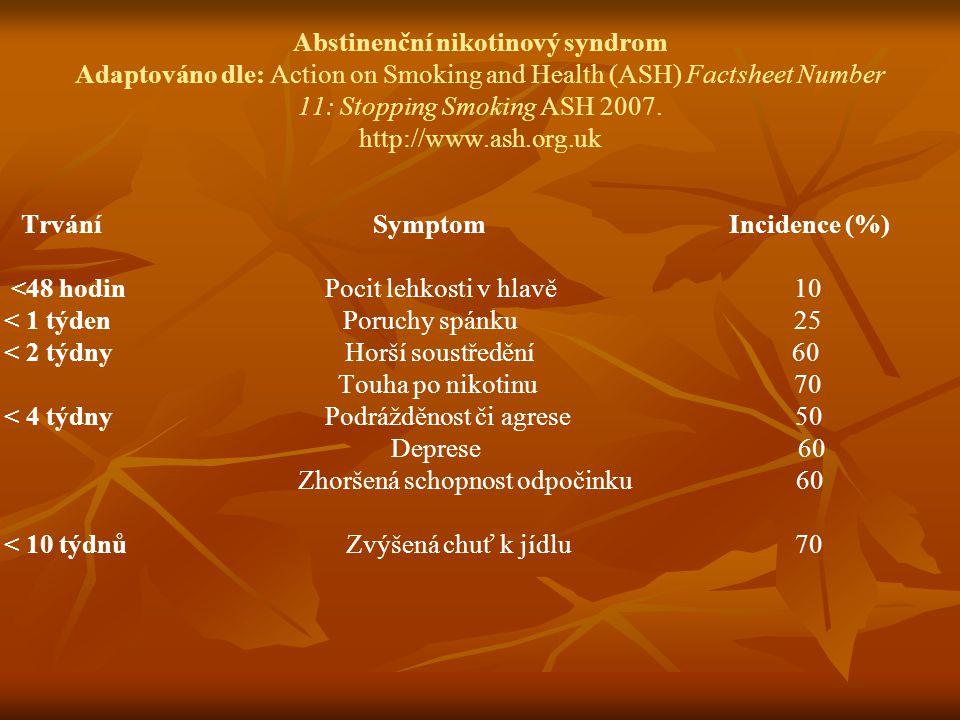 Abstinenční nikotinový syndrom Adaptováno dle: Action on Smoking and Health (ASH) Factsheet Number 11: Stopping Smoking ASH 2007.