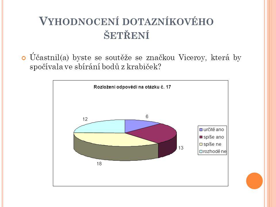 V YHODNOCENÍ DOTAZNÍKOVÉHO ŠETŘENÍ Účastnil(a) byste se soutěže se značkou Viceroy, která by spočívala ve sbírání bodů z krabiček.