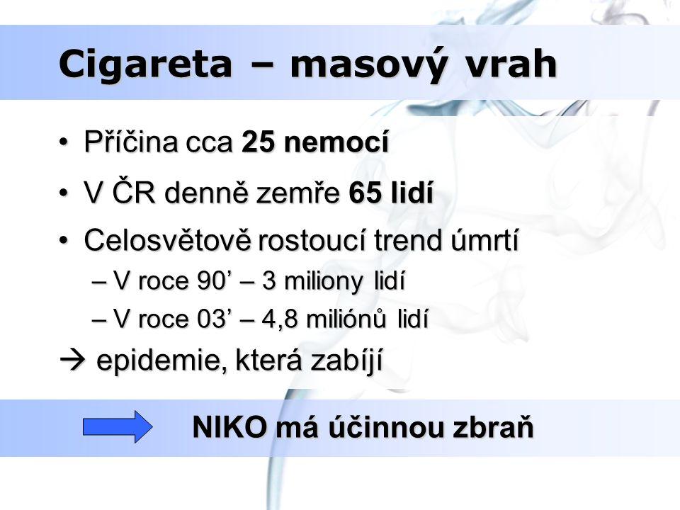 Cigareta – masový vrah Příčina cca 25 nemocíPříčina cca 25 nemocí V ČR denně zemře 65 lidíV ČR denně zemře 65 lidí Celosvětově rostoucí trend úmrtíCel