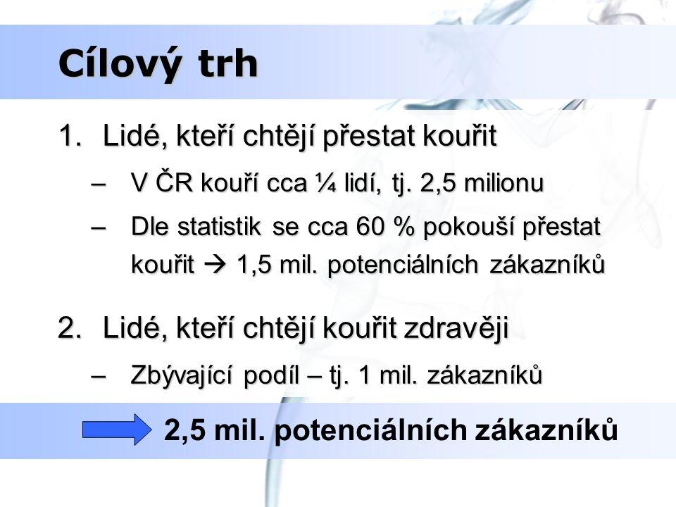 Cílový trh 1.Lidé, kteří chtějí přestat kouřit –V ČR kouří cca ¼ lidí, tj. 2,5 milionu –Dle statistik se cca 60 % pokouší přestat kouřit  1,5 mil. po