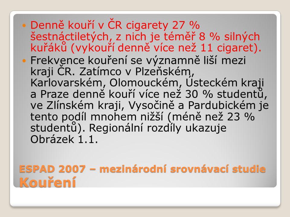 ESPAD 2007 – mezinárodní srovnávací studie Kouření Denně kouří v ČR cigarety 27 % šestnáctiletých, z nich je téměř 8 % silných kuřáků (vykouří denně více než 11 cigaret).