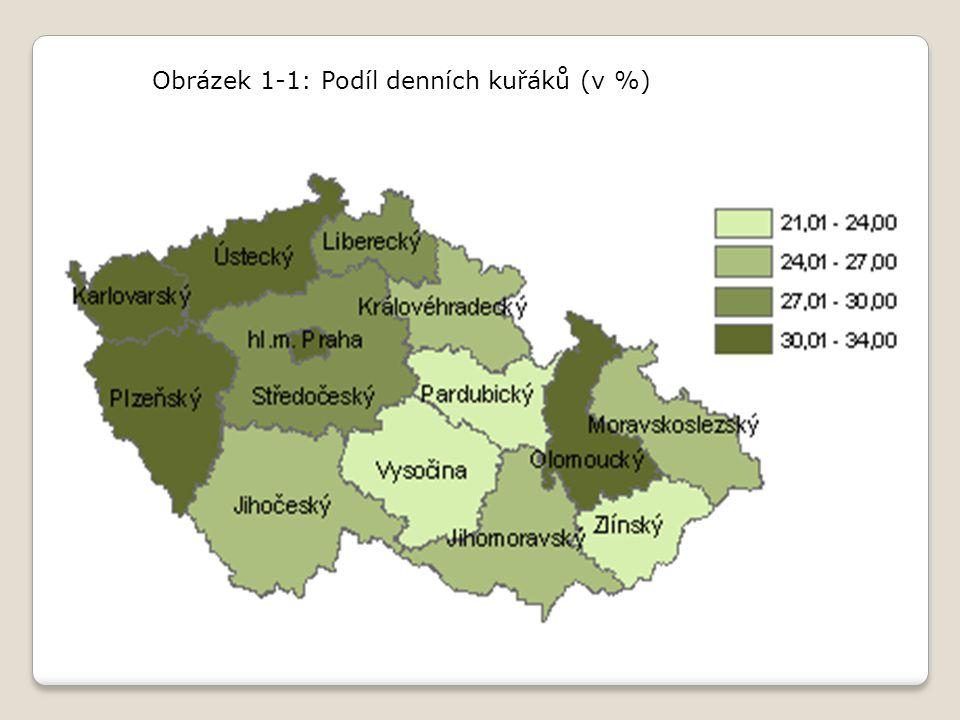 Obrázek 1 ‑ 1: Podíl denních kuřáků (v %)