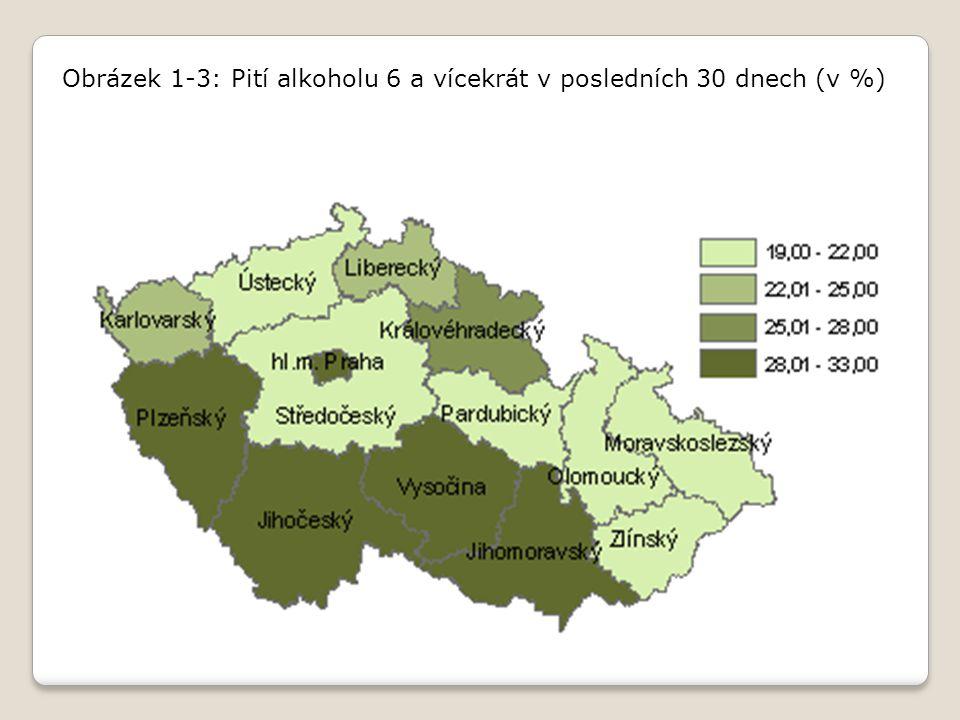 Obrázek 1 ‑ 3: Pití alkoholu 6 a vícekrát v posledních 30 dnech (v %)