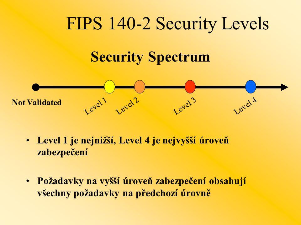 Level 1 je nejnižší, Level 4 je nejvyšší úroveň zabezpečení Požadavky na vyšší úroveň zabezpečení obsahují všechny požadavky na předchozí úrovně Not Validated Security Spectrum Level 1Level 2Level 3Level 4 FIPS 140-2 Security Levels