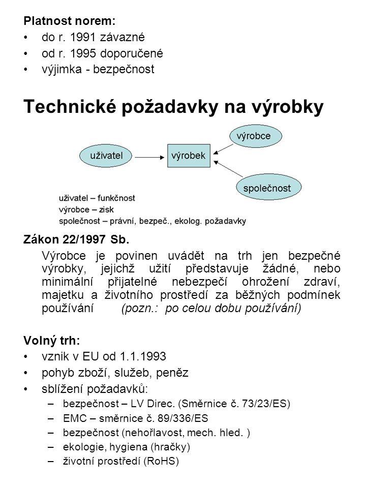 Platnost norem: do r. 1991 závazné od r. 1995 doporučené výjimka - bezpečnost Technické požadavky na výrobky Zákon 22/1997 Sb. Výrobce je povinen uvád