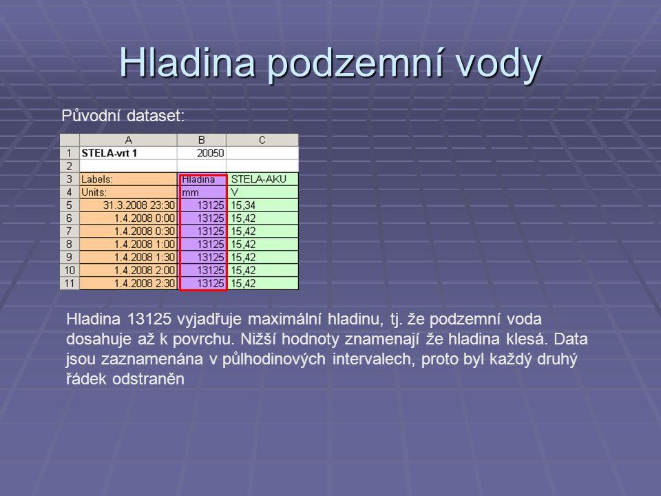 Hladina podzemní vody Původní dataset: Hladina 13125 vyjadřuje maximální hladinu, tj. že podzemní voda dosahuje až k povrchu. Nižší hodnoty znamenají