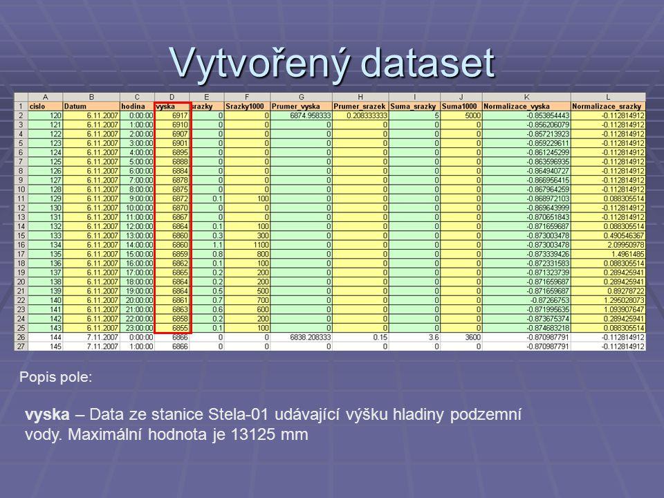 Vytvořený dataset Popis pole: vyska – Data ze stanice Stela-01 udávající výšku hladiny podzemní vody. Maximální hodnota je 13125 mm