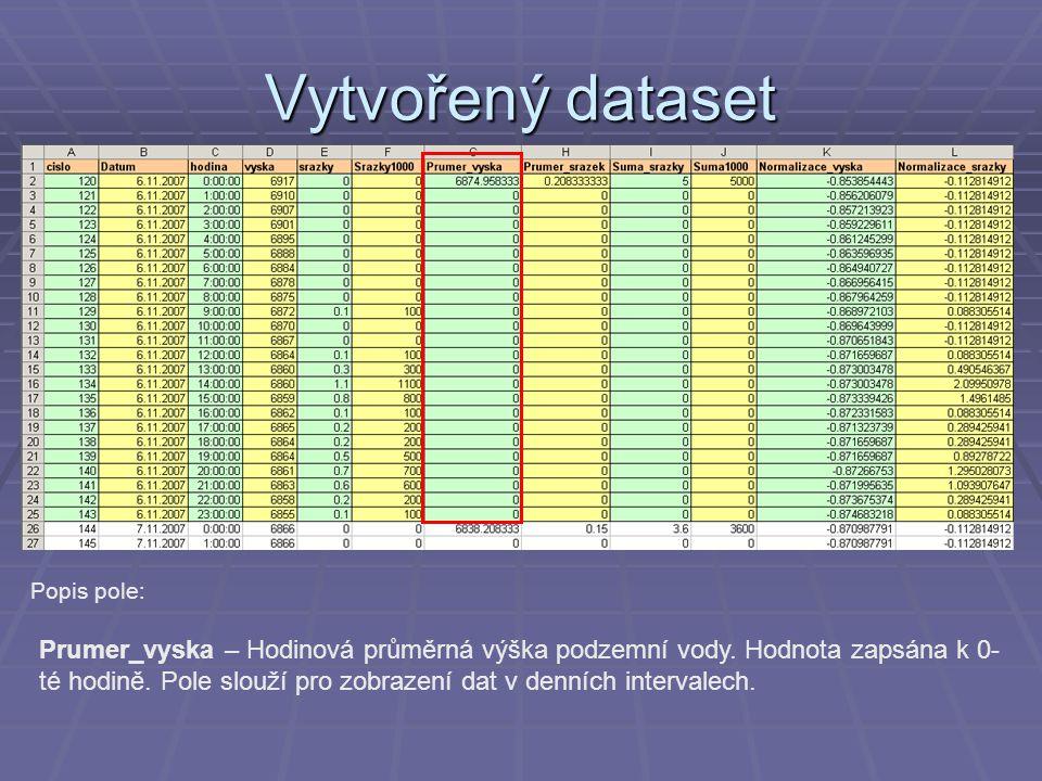 Vytvořený dataset Popis pole: Prumer_vyska – Hodinová průměrná výška podzemní vody. Hodnota zapsána k 0- té hodině. Pole slouží pro zobrazení dat v de