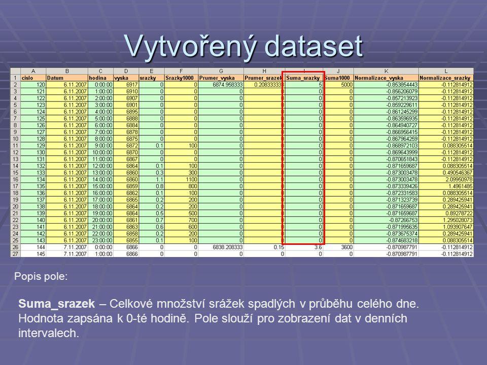 Vytvořený dataset Popis pole: Suma_srazek – Celkové množství srážek spadlých v průběhu celého dne. Hodnota zapsána k 0-té hodině. Pole slouží pro zobr