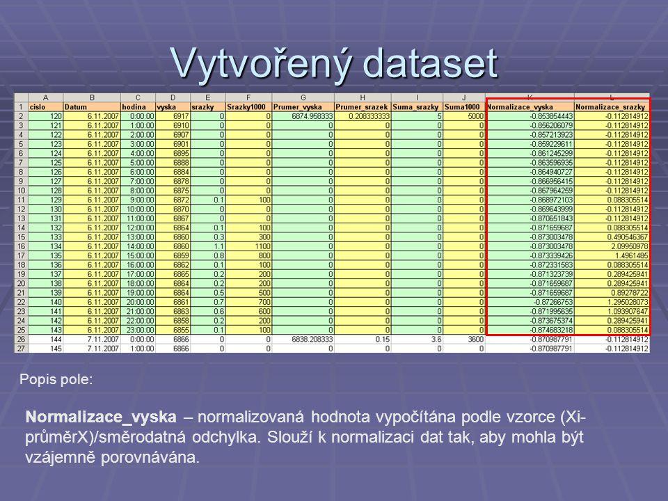 Vytvořený dataset Popis pole: Normalizace_vyska – normalizovaná hodnota vypočítána podle vzorce (Xi- průměrX)/směrodatná odchylka. Slouží k normalizac