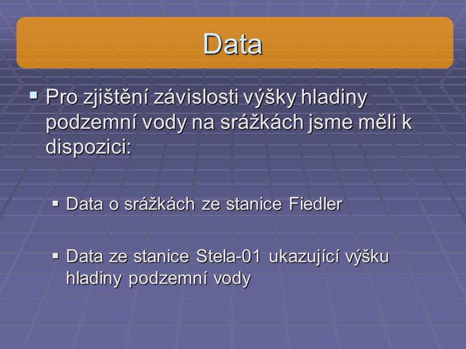 Data  Pro zjištění závislosti výšky hladiny podzemní vody na srážkách jsme měli k dispozici:  Data o srážkách ze stanice Fiedler  Data ze stanice S