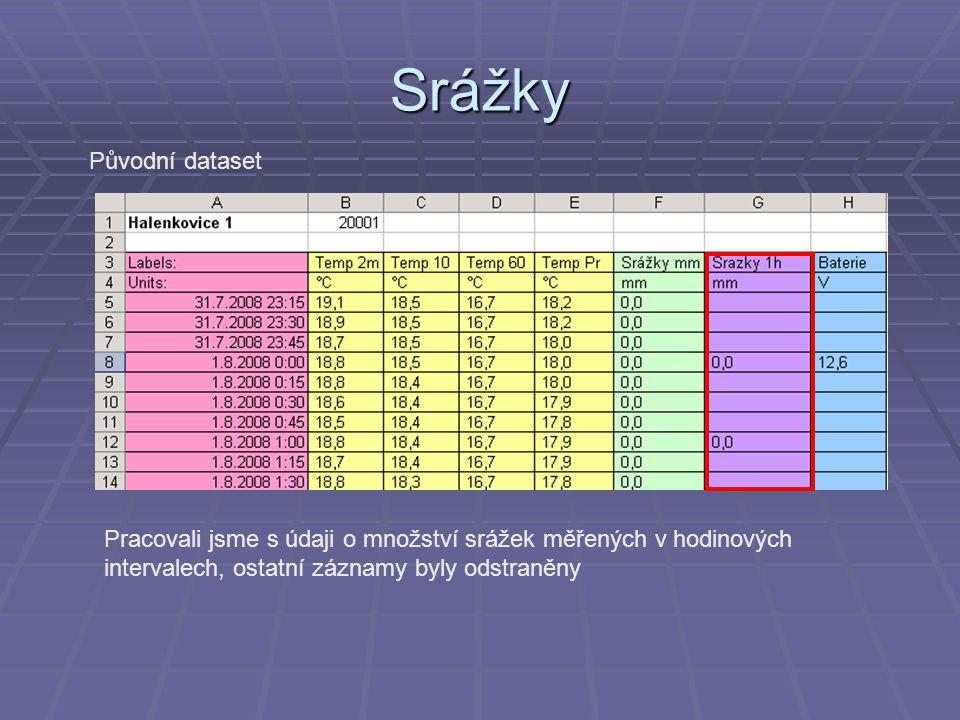 Hladina podzemní vody Původní dataset: Hladina 13125 vyjadřuje maximální hladinu, tj.
