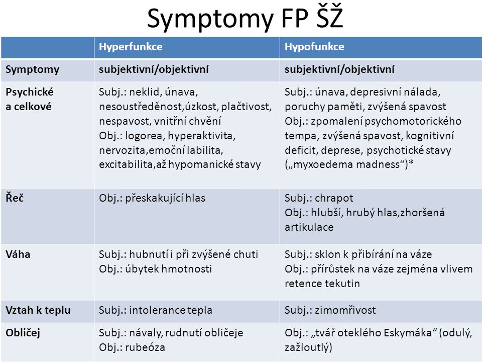 """Symptomy FP ŠŽ HyperfunkceHypofunkce Symptomysubjektivní/objektivní Psychické a celkové Subj.: neklid, únava, nesoustředěnost,úzkost, plačtivost, nespavost, vnitřní chvění Obj.: logorea, hyperaktivita, nervozita,emoční labilita, excitabilita,až hypomanické stavy Subj.: únava, depresivní nálada, poruchy paměti, zvýšená spavost Obj.: zpomalení psychomotorického tempa, zvýšená spavost, kognitivní deficit, deprese, psychotické stavy (""""myxoedema madness )* ŘečObj.: přeskakující hlasSubj.: chrapot Obj.: hlubší, hrubý hlas,zhoršená artikulace VáhaSubj.: hubnutí i při zvýšené chuti Obj.: úbytek hmotnosti Subj.: sklon k přibírání na váze Obj.: přírůstek na váze zejména vlivem retence tekutin Vztah k tepluSubj.: intolerance teplaSubj.: zimomřivost ObličejSubj.: návaly, rudnutí obličeje Obj.: rubeóza Obj.: """"tvář oteklého Eskymáka (odulý, zažloutlý)"""