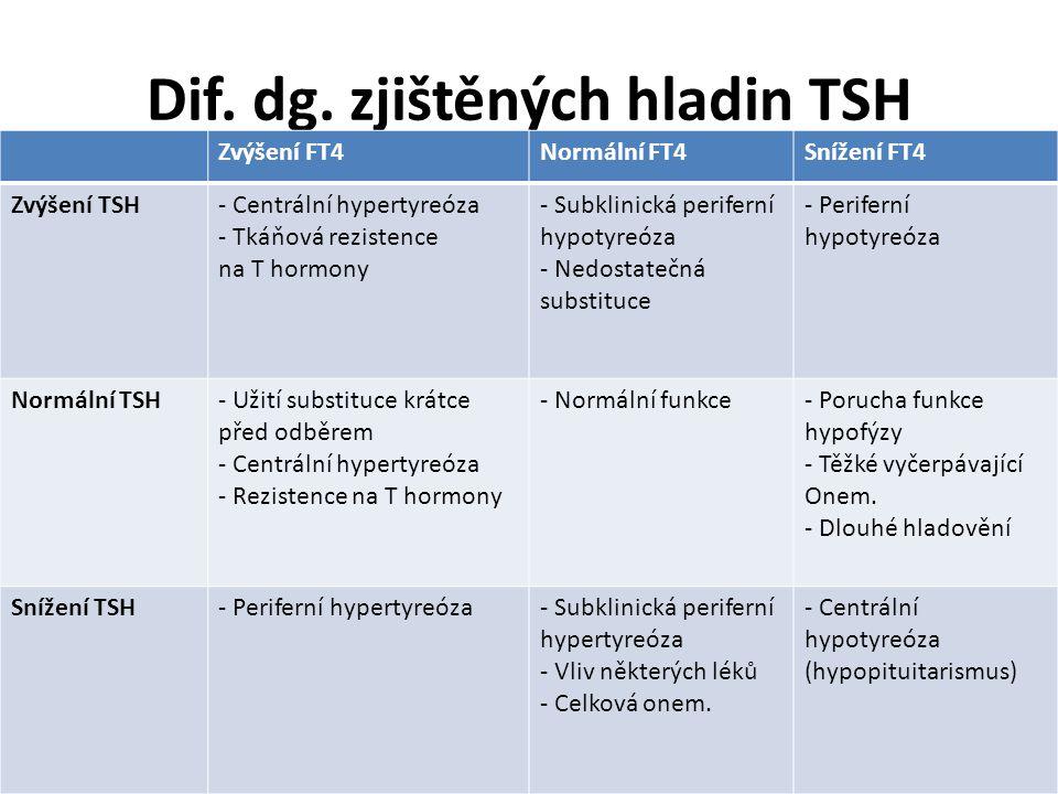 Dif. dg. zjištěných hladin TSH Zvýšení FT4Normální FT4Snížení FT4 Zvýšení TSH- Centrální hypertyreóza - Tkáňová rezistence na T hormony - Subklinická