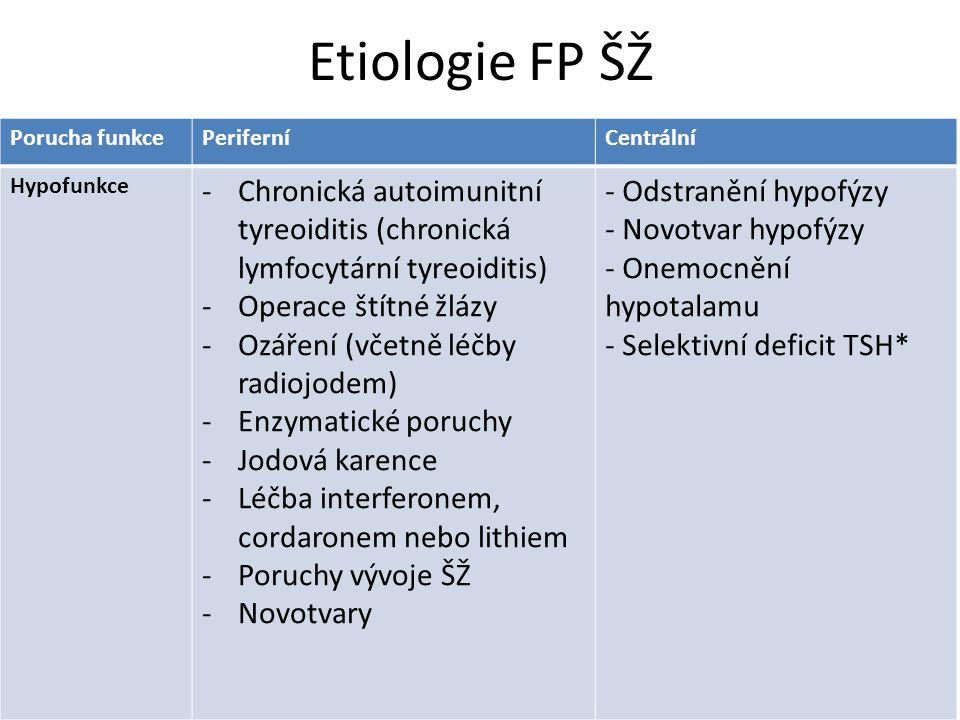 Etiologie FP ŠŽ Porucha funkcePeriferníCentrální Hyperfunkce - Gravesova Basedowova nemoc - Toxický adenom - Nodulární hyperfunkční struma - Subakutní a lymfocytární tyreoiditis(úvodní fáze) - Silentní (klinicky nevyjádřená) tyreoiditis - Jodem indukovaná hypertyreóza (amiodaron, jodové kontrastní látky, expektorancia s jodem, multivitaminové preparáty, chaluhy) - Vysoký příjem T4 hormonů - Funkčně aktivní metastázy karcinomu štítné žlázy* - Adenom hypofýzy s hypersekrecí TSH nebo tyreoliberinu*