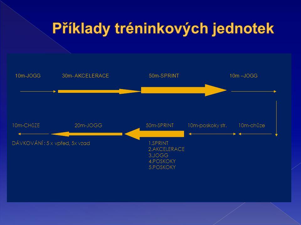 10m-JOGG 30m- AKCELERACE 50m-SPRINT 10m –JOGG 2m 2m 10m-CHůZE 20m-JOGG 50m-SPRINT 10m-Poskoky str.