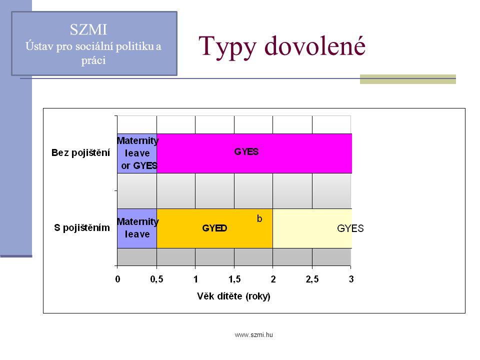 www.szmi.hu Typy dovolené SZMI Ústav pro sociální politiku a práci