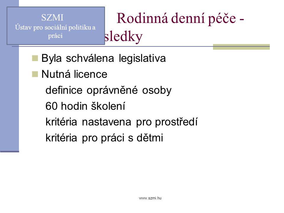 www.szmi.hu Rodinná denní péče - výsledky Byla schválena legislativa Nutná licence definice oprávněné osoby 60 hodin školení kritéria nastavena pro prostředí kritéria pro práci s dětmi SZMI Ústav pro sociální politiku a práci