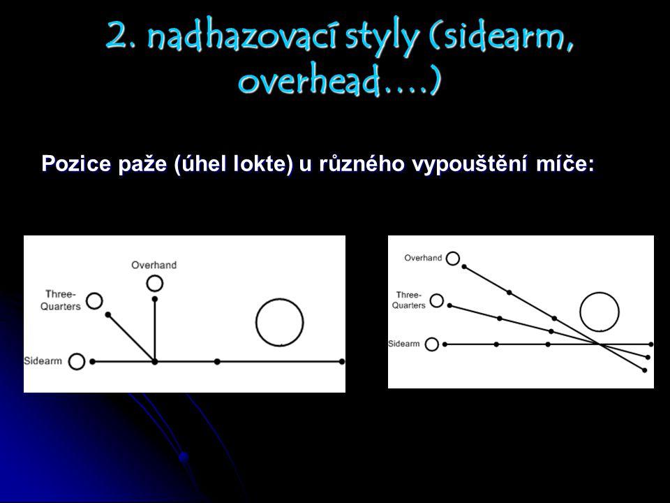 Pozice paže (úhel lokte) u různého vypouštění míče: 2. nadhazovací styly (sidearm, overhead….)