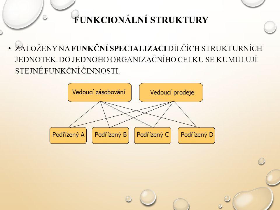 FUNKCIONÁLNÍ STRUKTURY ZALOŽENY NA FUNKČNÍ SPECIALIZACI DÍLČÍCH STRUKTURNÍCH JEDNOTEK. DO JEDNOHO ORGANIZAČNÍHO CELKU SE KUMULUJÍ STEJNÉ FUNKČNÍ ČINNO