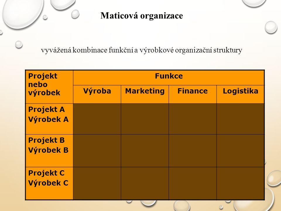Maticová organizace vyvážená kombinace funkční a výrobkové organizační struktury Projekt nebo výrobek Funkce VýrobaMarketingFinanceLogistika Projekt A