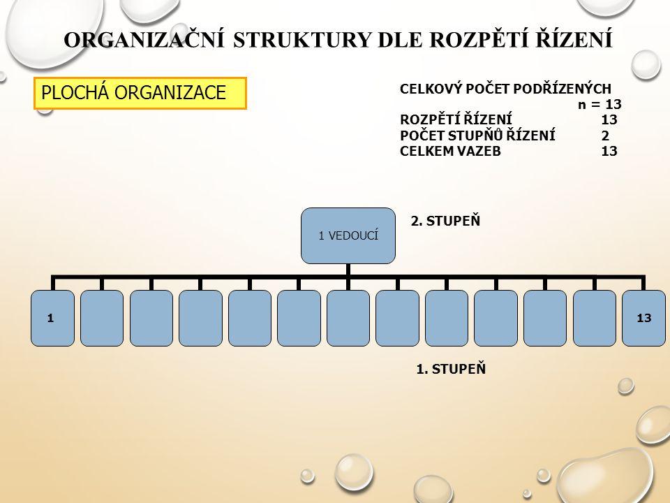 ORGANIZAČNÍ STRUKTURY DLE ROZPĚTÍ ŘÍZENÍ 1 VEDOUCÍ 1 13 2. STUPEŇ 1. STUPEŇ PLOCHÁ ORGANIZACE CELKOVÝ POČET PODŘÍZENÝCH n = 13 ROZPĚTÍ ŘÍZENÍ13 POČET