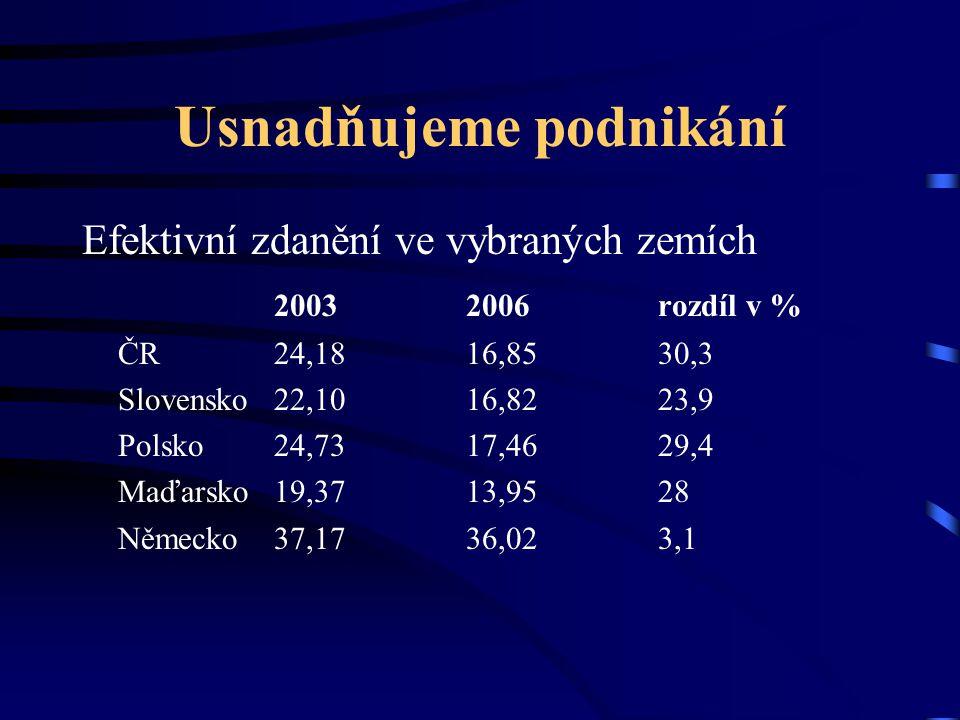 Usnadňujeme podnikání Efektivní zdanění ve vybraných zemích 20032006rozdíl v % ČR24,1816,8530,3 Slovensko22,1016,8223,9 Polsko24,7317,4629,4 Maďarsko19,3713,9528 Německo37,1736,023,1