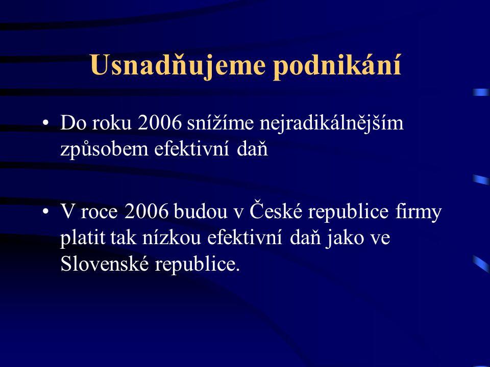 Usnadňujeme podnikání Do roku 2006 snížíme nejradikálnějším způsobem efektivní daň V roce 2006 budou v České republice firmy platit tak nízkou efektiv
