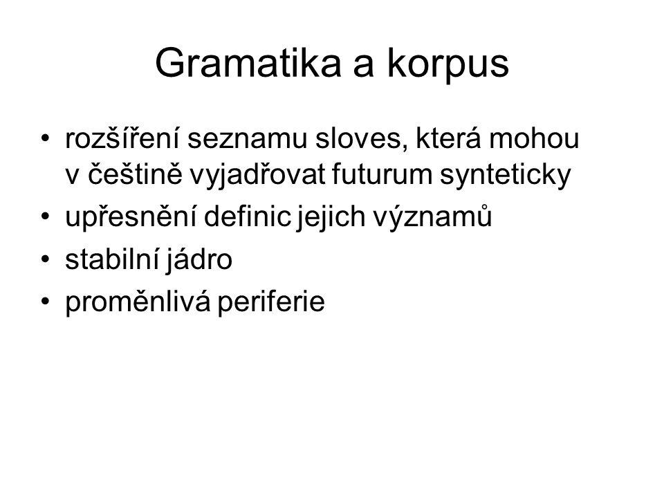 Gramatika a korpus rozšíření seznamu sloves, která mohou v češtině vyjadřovat futurum synteticky upřesnění definic jejich významů stabilní jádro proměnlivá periferie
