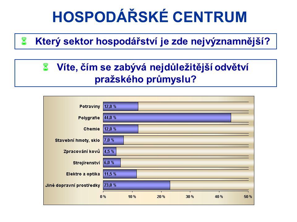 HOSPODÁŘSKÉ CENTRUM  Který sektor hospodářství je zde nejvýznamnější?  Víte, čím se zabývá nejdůležitější odvětví pražského průmyslu?
