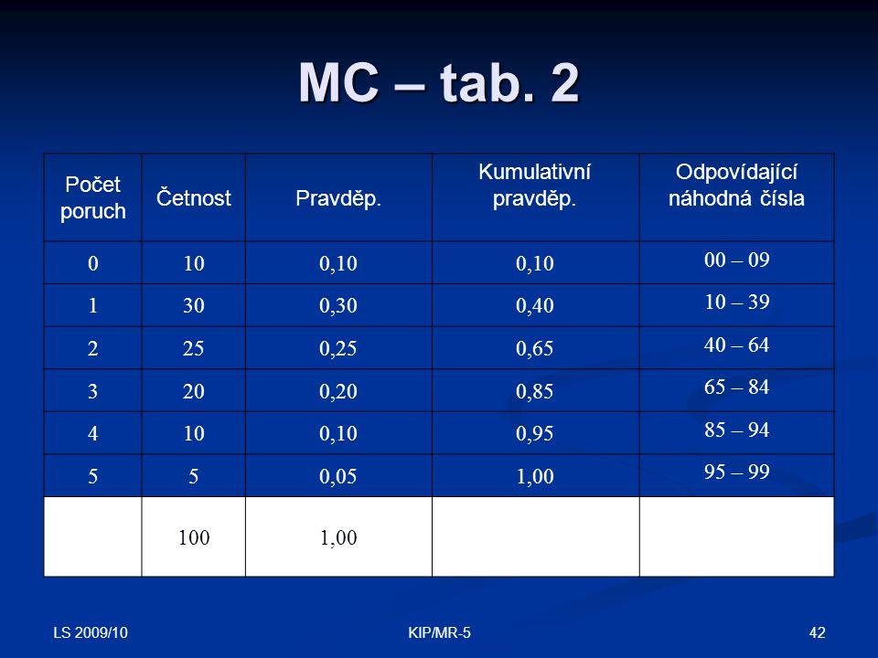 LS 2009/10 42KIP/MR-5 MC – tab.2 Počet poruch ČetnostPravděp.
