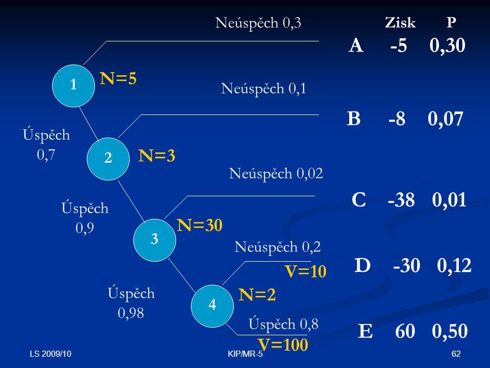LS 2009/10 62KIP/MR-5 1 2 3 4 A -5 0,30 B -8 0,07 C -38 0,01 D -30 0,12 E 60 0,50 Neúspěch 0,3 Neúspěch 0,1 Neúspěch 0,02 Neúspěch 0,2 Úspěch 0,8 Úspěch 0,9 Úspěch 0,98 Úspěch 0,7 N=5 N=3 N=30 N=2 ZiskP V=100 V=10