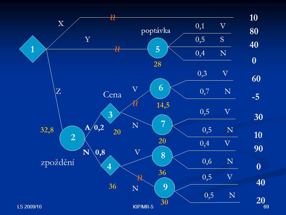 LS 2009/10 69KIP/MR-5 15 2 X Z Y poptávka 0,1 0,5 0,4 V S N 10 80 40 0 3 4 zpoždění A 0,2 N 0,8 Cena 6 7 8 9 0,3 0,7 V N 60 -5 0,5 V N 30 10 0,4 0,6 V N 90 0 0,5 V N 40 20 28 14,5 20 36 30 20 36 32,8 ≈ ≈ ≈ ≈ V V N N