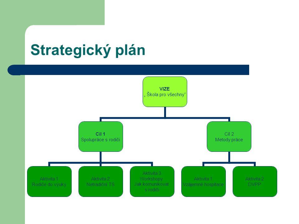 """Strategický plán VIZE """" Škola pro všechny"""" Cíl 1 Spolupráce s rodiči Aktivita 1 Rodiče do výuky Aktivita 2 Netradiční TS Aktivita 3 Workshopy Jak komu"""