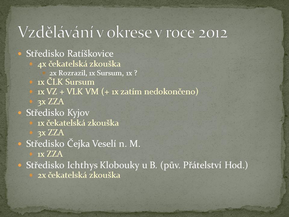 Středisko Ratíškovice 4x čekatelská zkouška 2x Rozrazil, 1x Sursum, 1x .