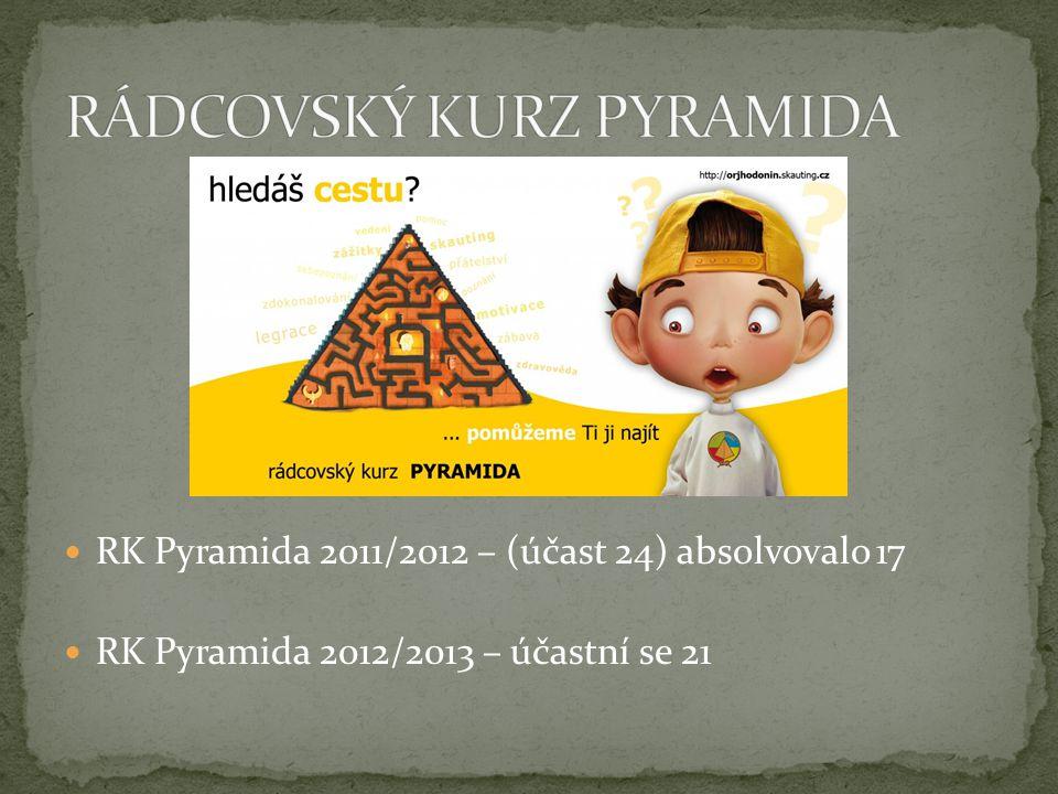 RK Pyramida 2011/2012 – (účast 24) absolvovalo 17 RK Pyramida 2012/2013 – účastní se 21