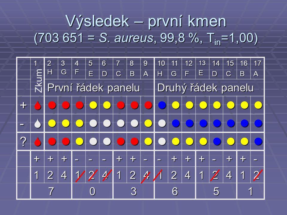 Výsledek – první kmen (703 651 = S.