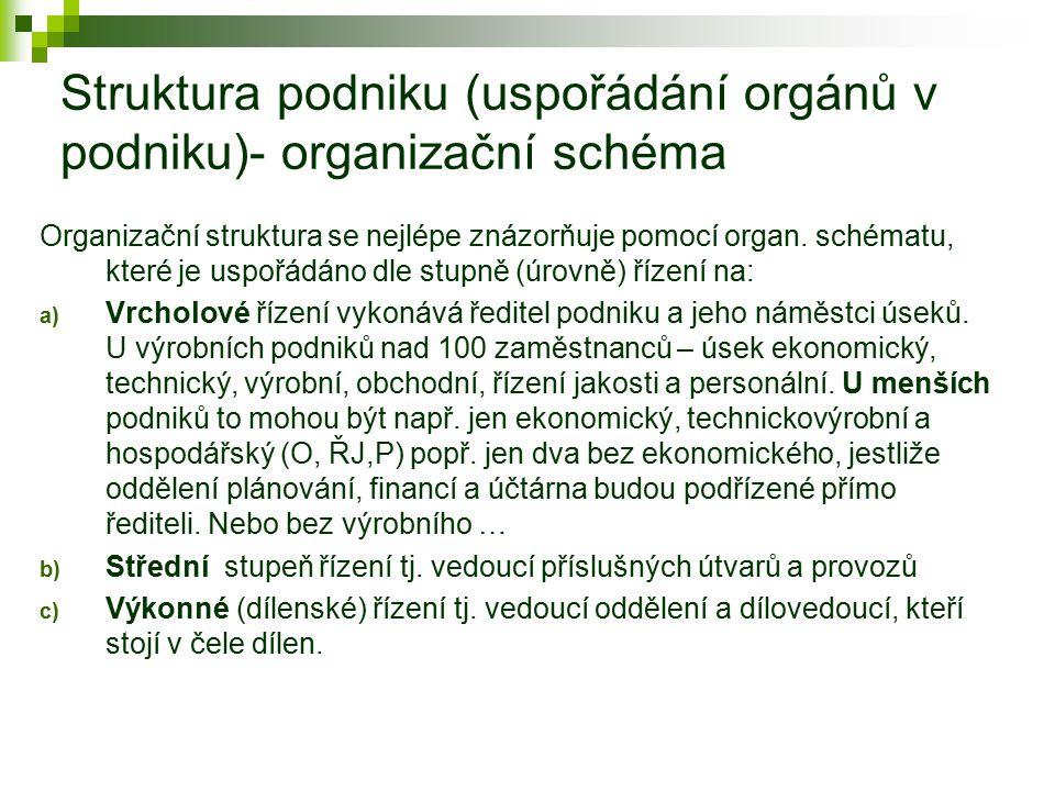 Struktura podniku (uspořádání orgánů v podniku)- organizační schéma Organizační struktura se nejlépe znázorňuje pomocí organ. schématu, které je uspoř