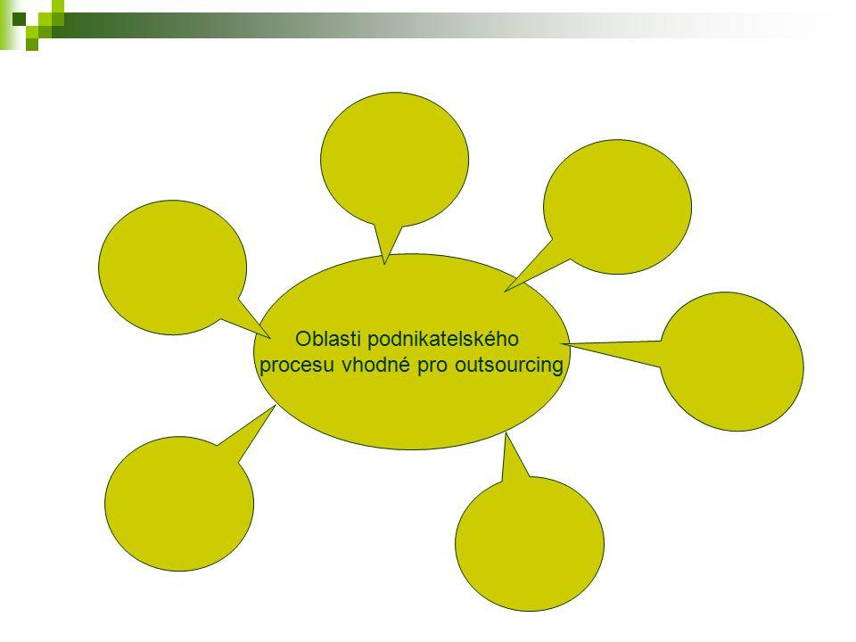 Oblasti podnikatelského procesu vhodné pro outsourcing