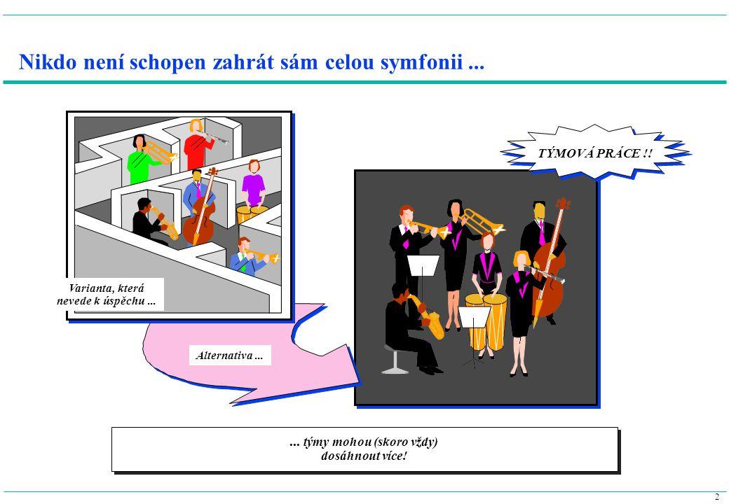 3...podniku... zaměstnanců Hlavní cíle týmové práce vedou k užitku...