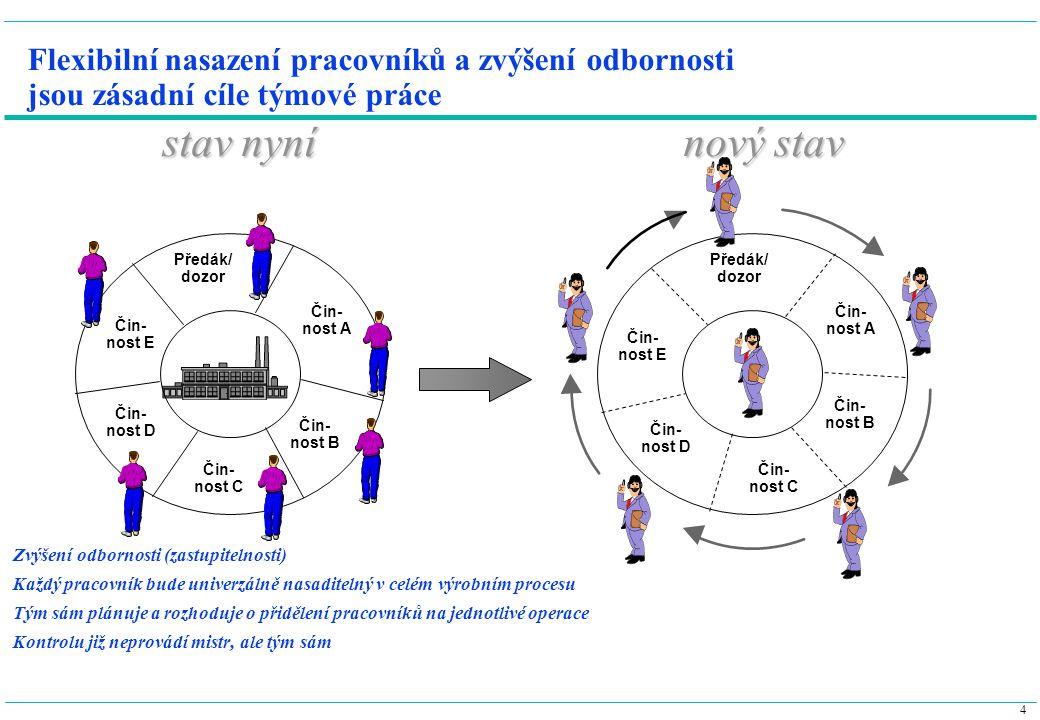 4 Flexibilní nasazení pracovníků a zvýšení odbornosti jsou zásadní cíle týmové práce Zvýšení odbornosti (zastupitelnosti) Každý pracovník bude univerz