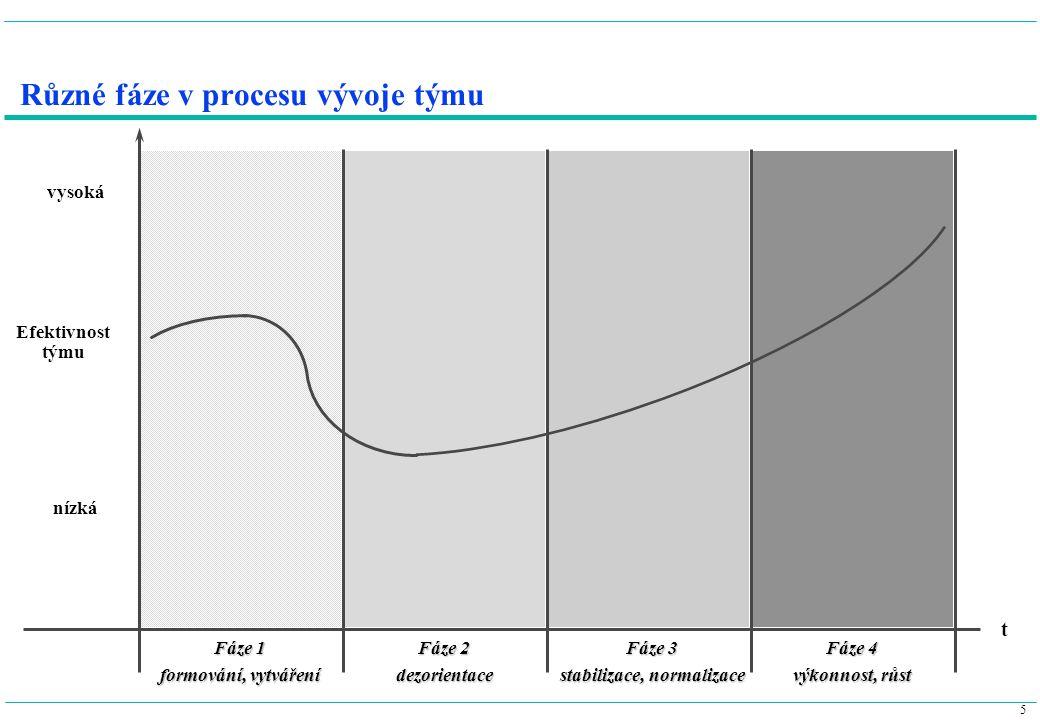 5 Různé fáze v procesu vývoje týmu Fáze 1 formování, vytváření vysoká Fáze 2 dezorientace Fáze 3 stabilizace, normalizace Fáze 4 výkonnost, růst Efekt