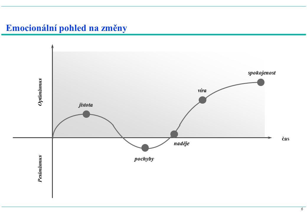 6 Emocionální pohled na změny jistota pochyby naděje víra spokojenost čas Optimismus Pesimismus