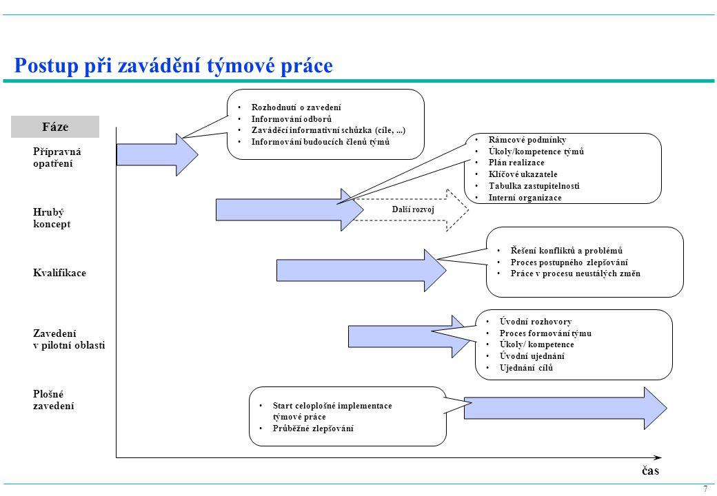7 Postup při zavádění týmové práce Další rozvoj Přípravná opatření Hrubý koncept Kvalifikace Zavedení v pilotní oblasti Plošné zavedení Rozhodnutí o z